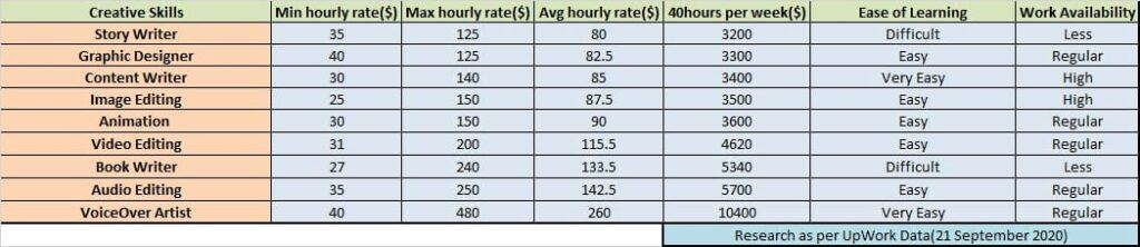 Creative freelancing hourly rates & difficulty of work.