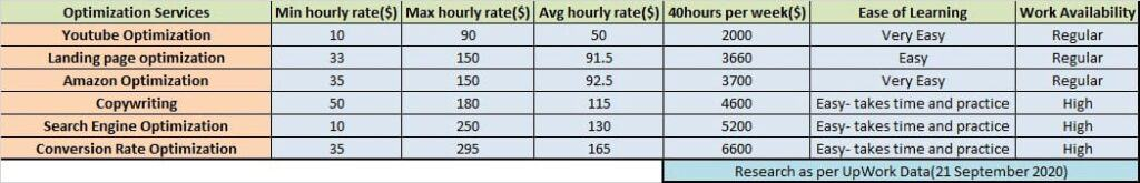 Optimization services freelancing hourly rates & difficulty of work.