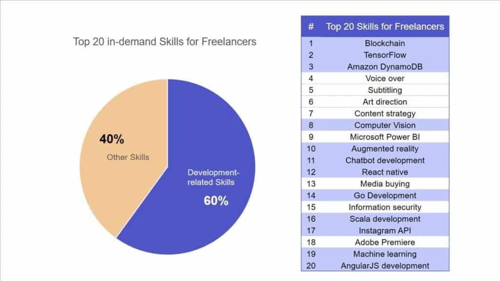 Top 20 in-demand skill for Freelancers.