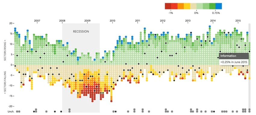 Data Scientist's visualization of job trends from Wall Street Journal.